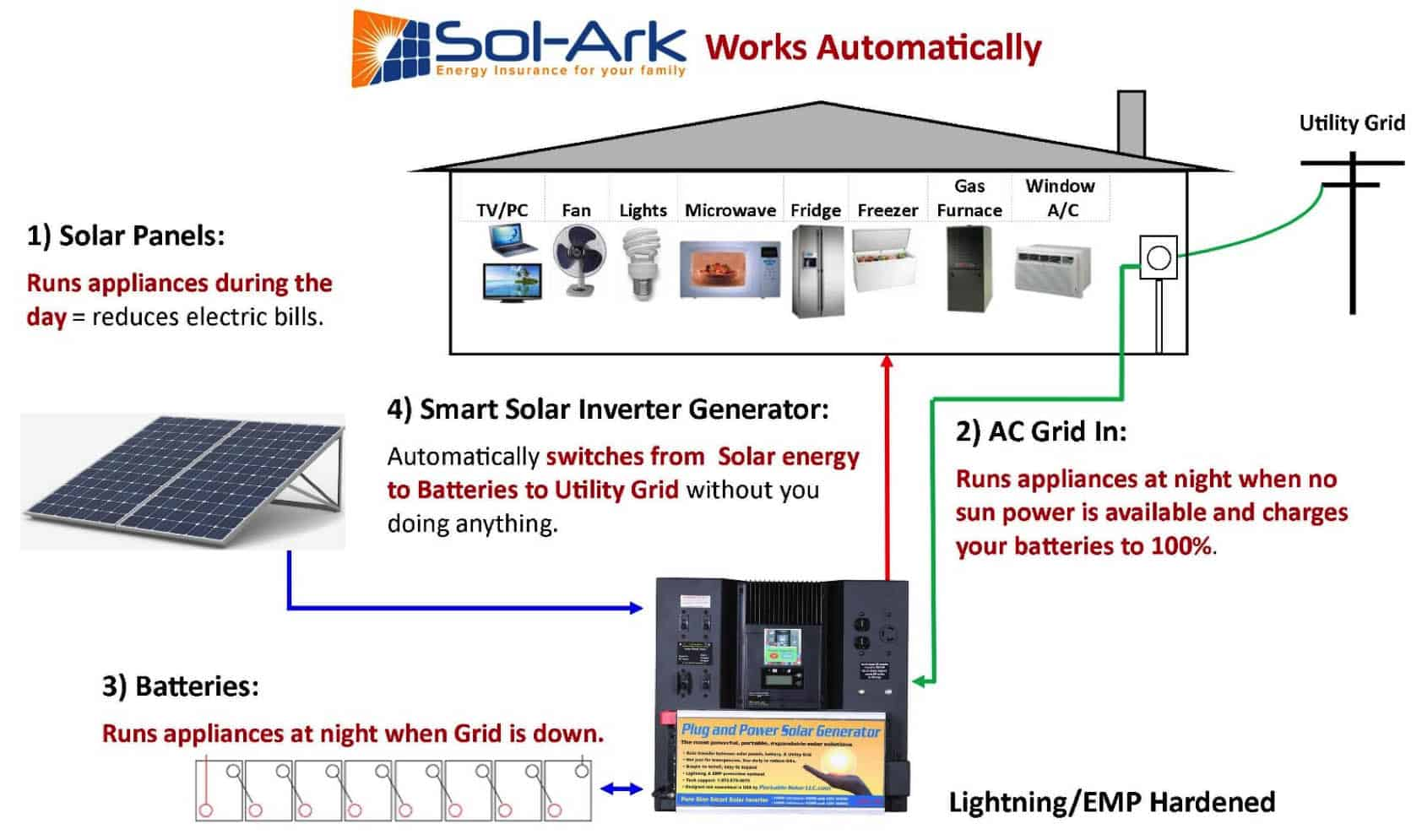 Portable Solar Sol Ark Off Grid Generator Benefits How Does An Electric Work