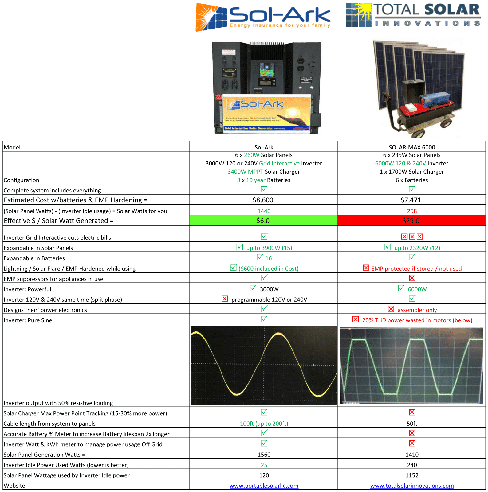 Compare Sol-Ark to Total Solar Innovations