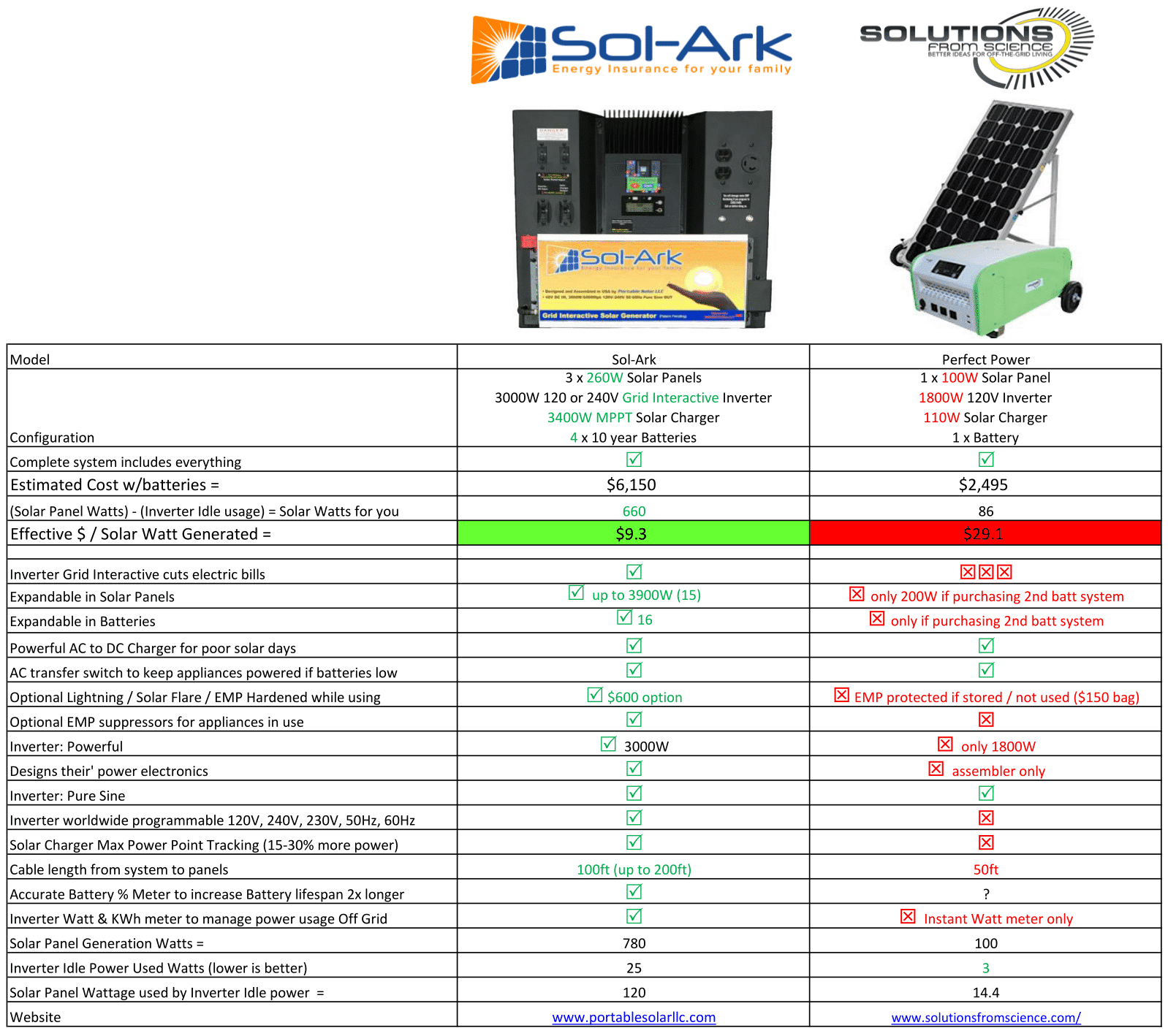 Compare Sol-Ark to Solutions from Science