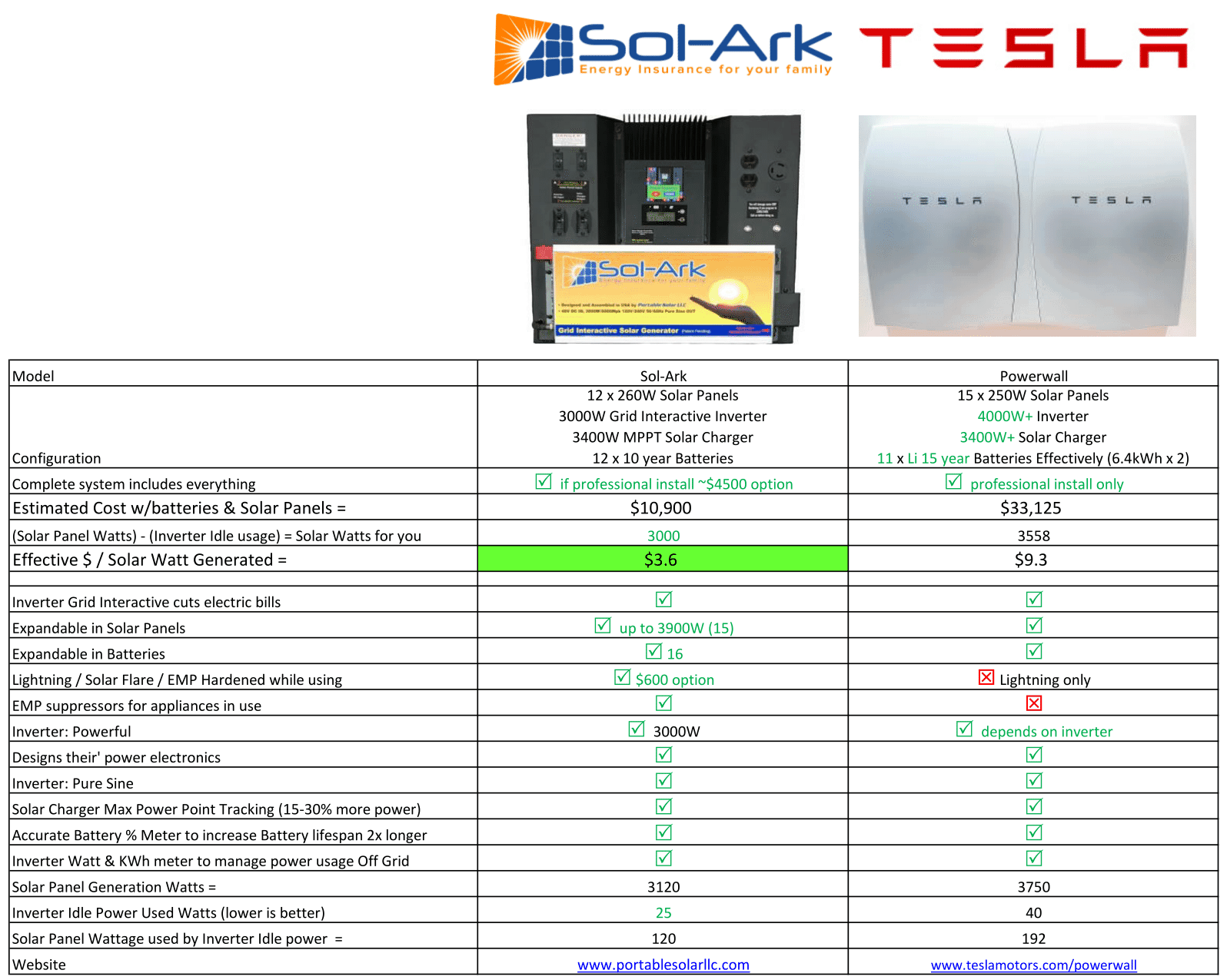 Compare Sol-Ark to the Tesla PowerWall