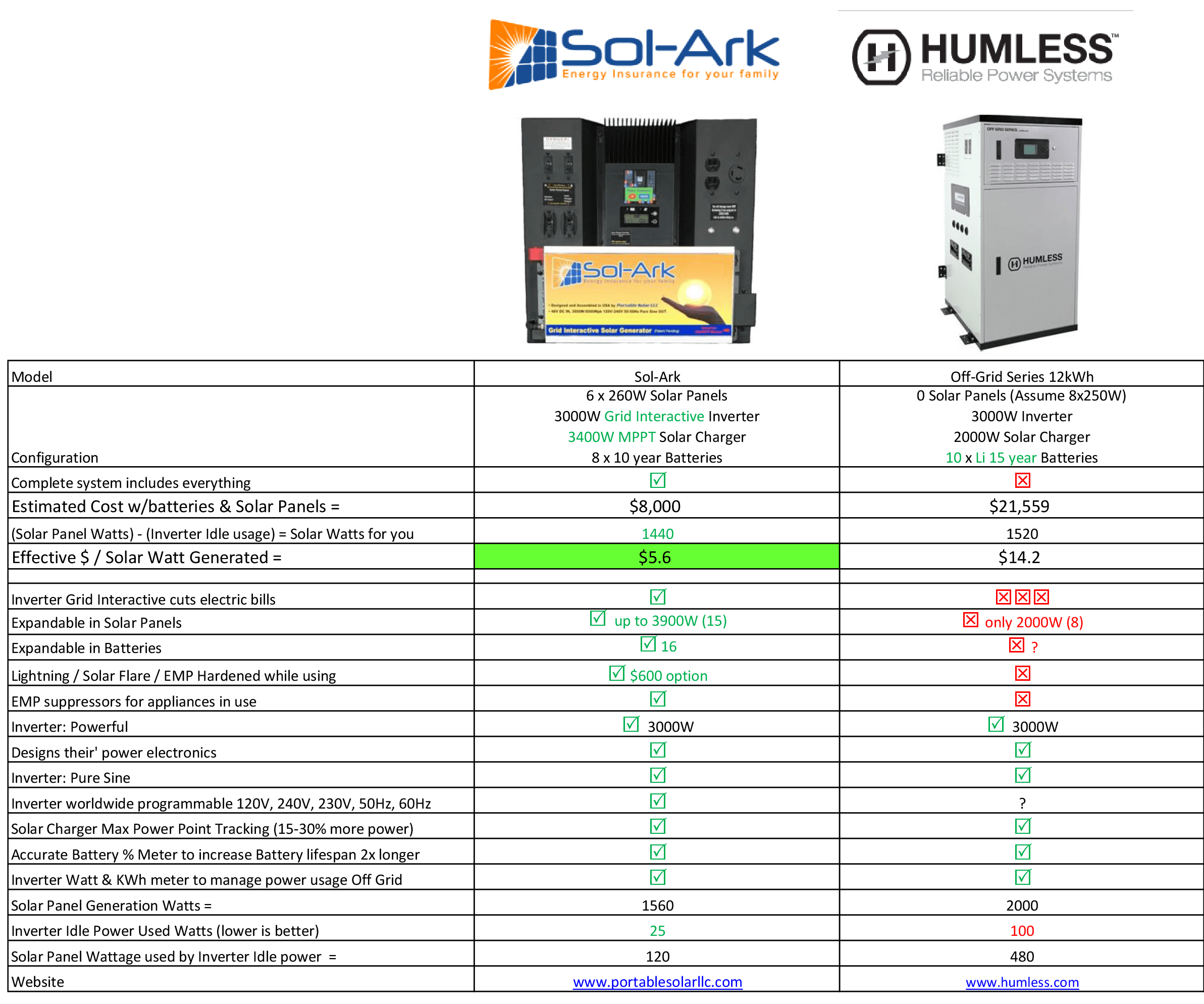 Compare Sol-Ark to Humless Reliable Power Systems